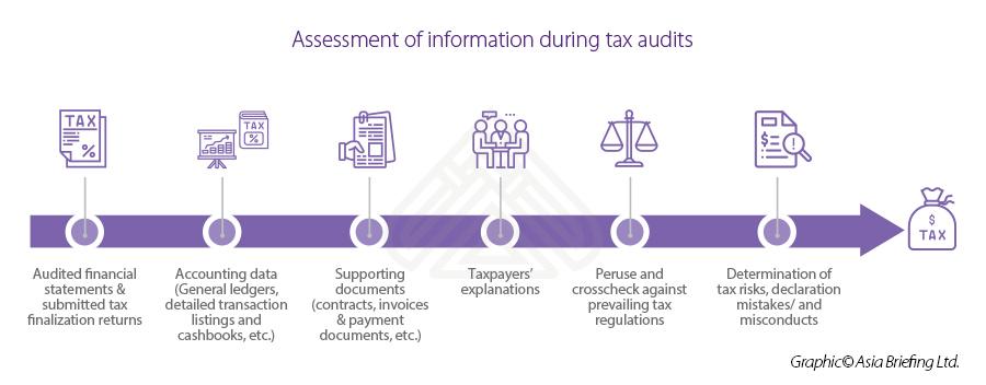 Assessment-tax